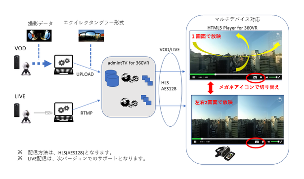 admintTV 360°VR動画配信サービス概要図