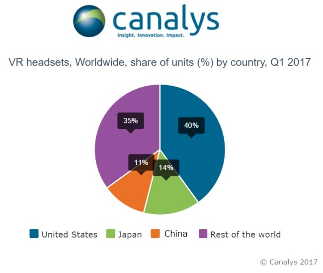 canalys-global market