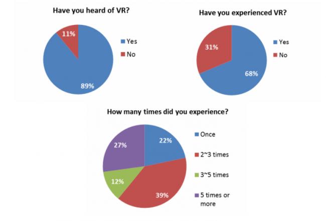 Nexonコンピューターミュージアムが実施したVR意識調査結果グラフ