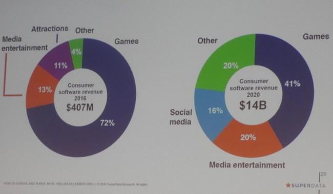 2016年のVRビジネス分野の内訳(左)と2020年の内訳予測(右)