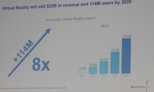 VRビジネスの成長予測グラフ