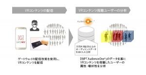 DAC、VRコンテンツの制作・配信・分析をワンストップソリューション提供開始