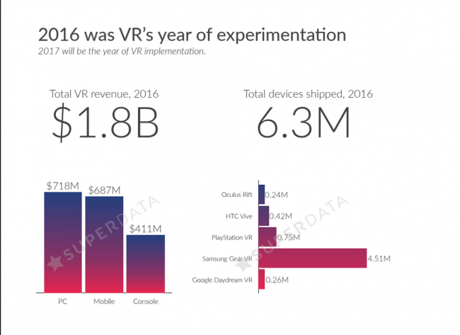 VR revenue of 2016