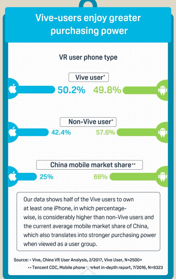 HTC Vive-China-survey3