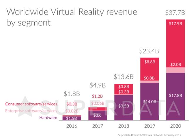 VR市場の拡大を予測するグラフ