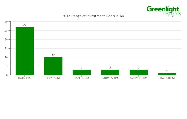 アメリカAR市場における投資額別に見た投資先企業数の比較
