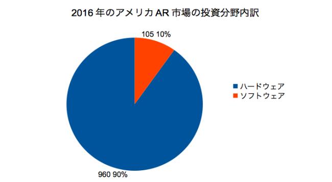 UploadVRの記事をもとに本記事執筆ライターが作成した投資分野内訳グラフ