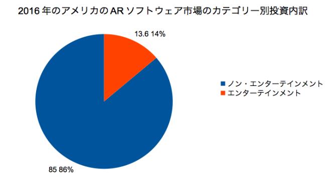 UploadVRの記事をもとに本記事執筆ライターが作成したソフトウェア・カテゴリー別投資先グラフ