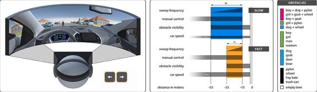 倫理的選択モデルのためのVRテストを図解した画像