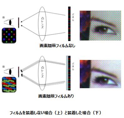 ヘッドマウントディスプレイ用画素隠蔽フィルムの概要図