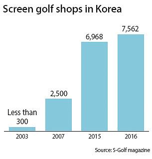 スクリーンゴルフ店の増加