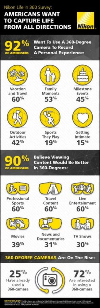 1000人のアメリカ人を対象に行われた360度動画に関する意識調査の結果をNikonが発表。90%が、コンテンツによってはより良いものになると思うと解答。