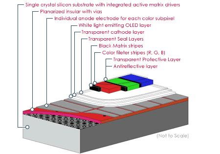OLEDの模式図