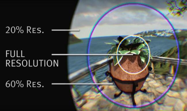 視野の中心のみを高解像度でレンダリングする