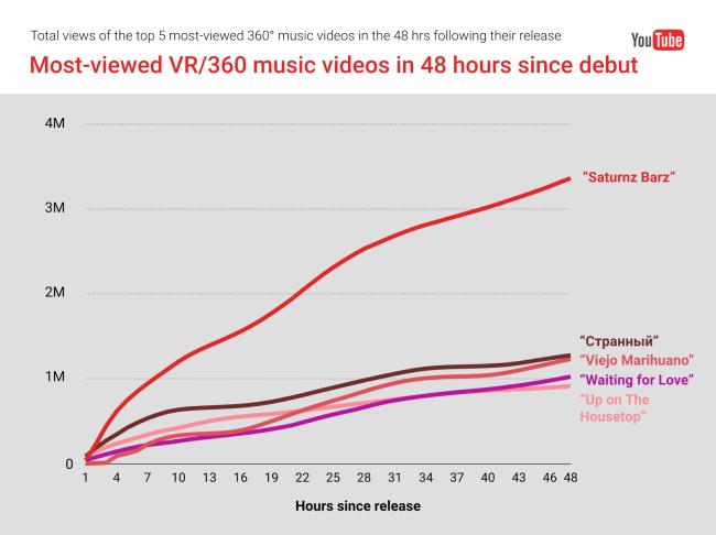 youtube-chart1