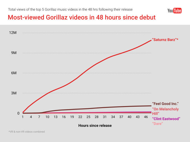 gorillaz-musicvideo-chart