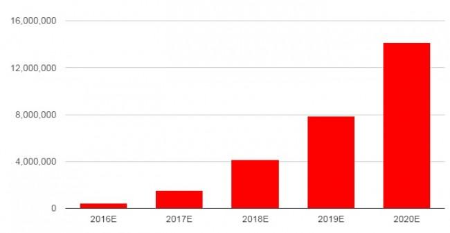 SuperData-Daydream-VR-growth-chart