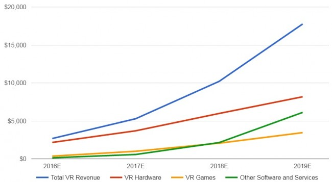 SuperData-VR-headset-sales-predictions