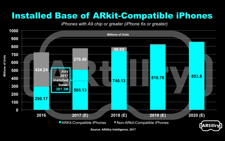 ARKit対応デバイスの広まり