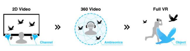 映像と音の進化