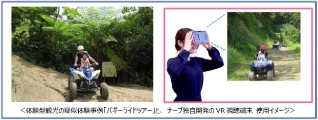 VRを活用した『体験型観光の疑似体験』による旅先プランを提案