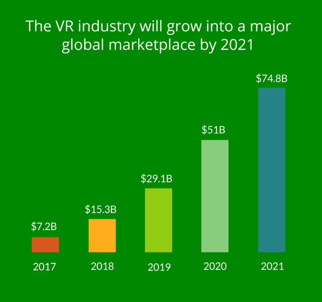VR市場の拡大予測