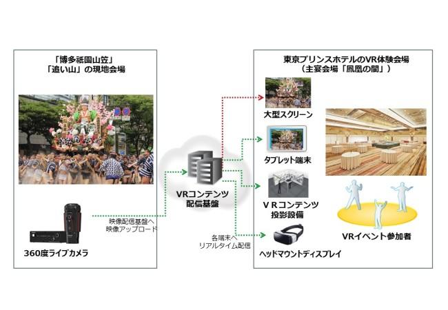 観光産業におけるVR映像コンテンツ活用に向けて共同実証実験を実施