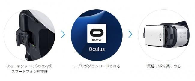Gear VRの使い方