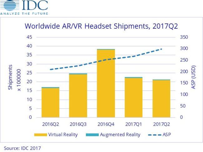 成長するVR/AR市場