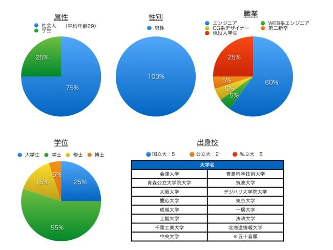参加者のメンバー構成グラフ 出身校の表