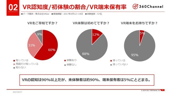 VR認知度/初体験の割合/VR端末保有率