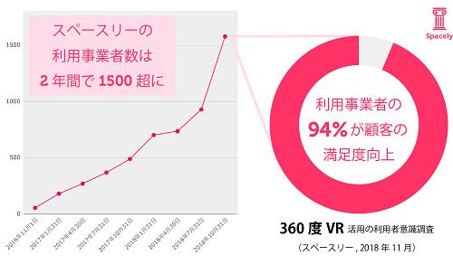 94%が顧客満足度向上を実感!VR導入事業者を対象とした意識調査を公開!