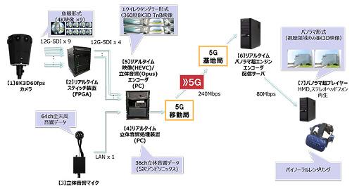 NTTドコモが5Gを活用した360度8K VRライブ映像配信・視聴システムを開発!