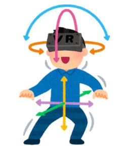 6DoFは頭と身体それぞれの動き