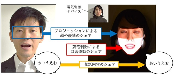 VRニュースイッキ見_自分の顔に他者の口の動きと表情を再現する新技術「Face Sharing」開発