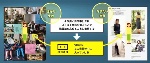 ハコスコ「VR for EC」