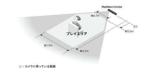PSVRのルームサイズ