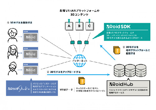 VRoid SDK