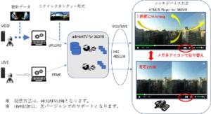 admintTV「360° VR動画ストリーミング」
