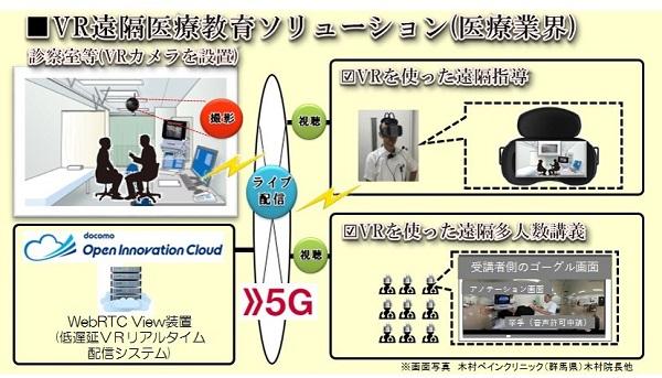 VR×コニカミノルタ×ドコモ!共同実験で大容量データの1秒以下低遅延配信に成功!
