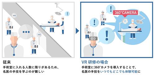 名医の手技をVR体験で習得!医療研修VRを共同開発!
